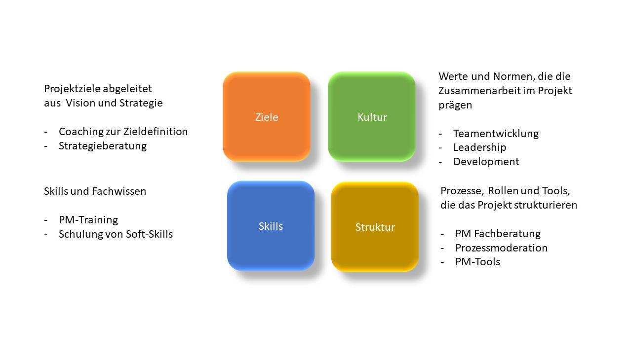 Projekt-Coaching - Pfeiler